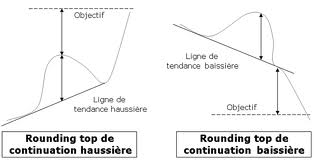 Le Rounding Top