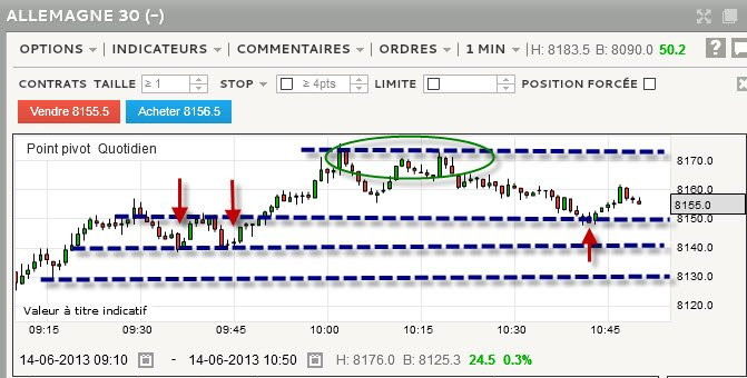 Scalping sur rebond