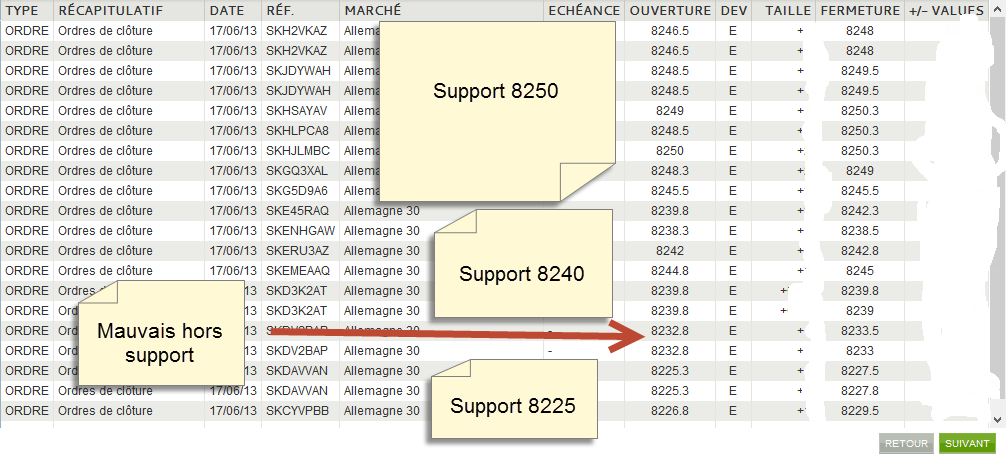trades support dax3