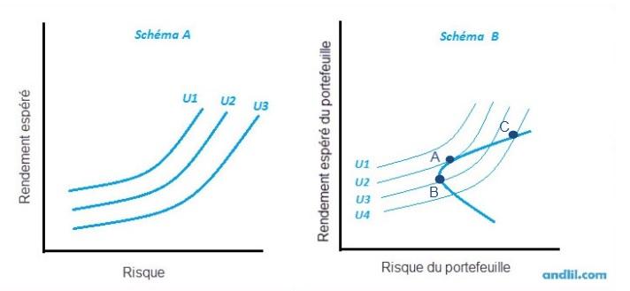 utilité vs efficient frontière
