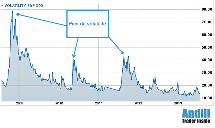Volatility Index (VIX) entre 2008 et 2013