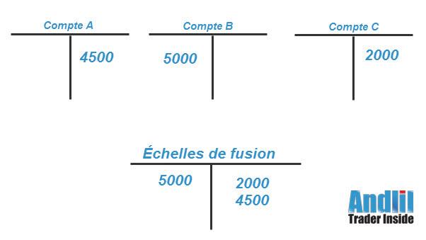 Echelles de fusion