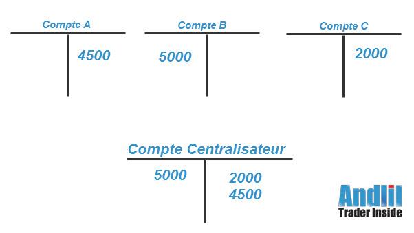 Exemple de Cah Pooling