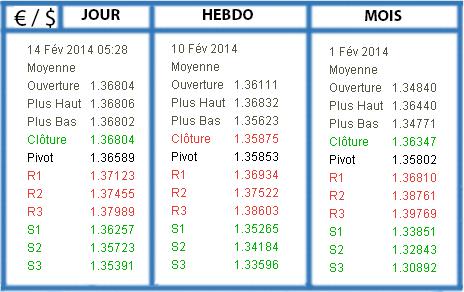 PP R S - EuroDol FEVRIER 2014