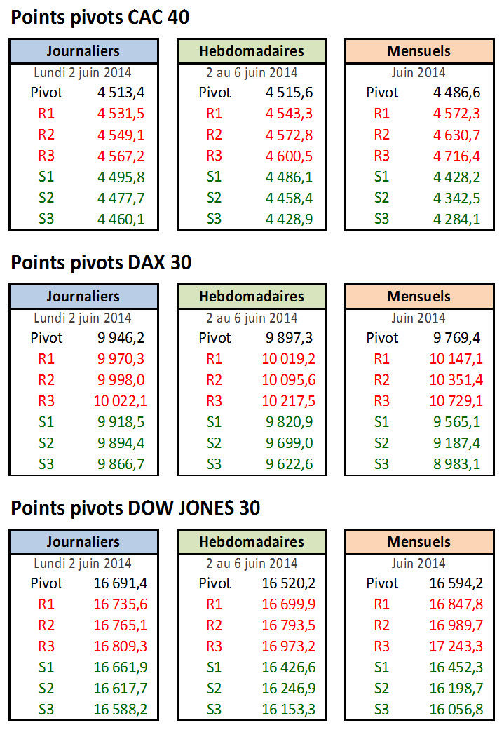 points-pivots
