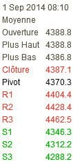 Point pivot du CAC 40