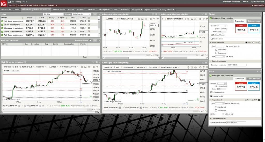 La configuration utilisée pour le Duel de trading