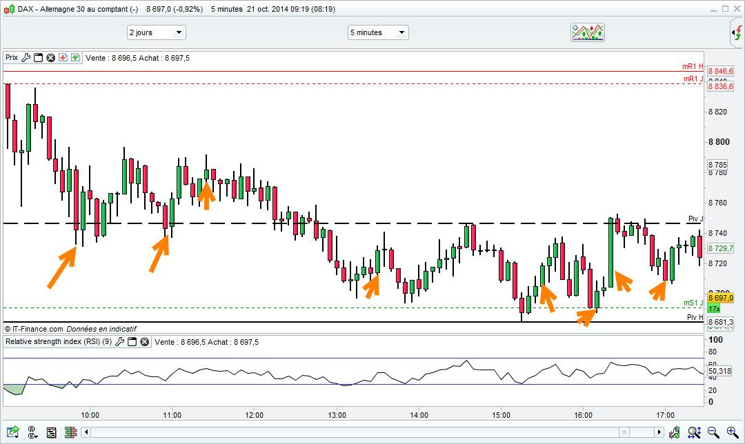 timing trading