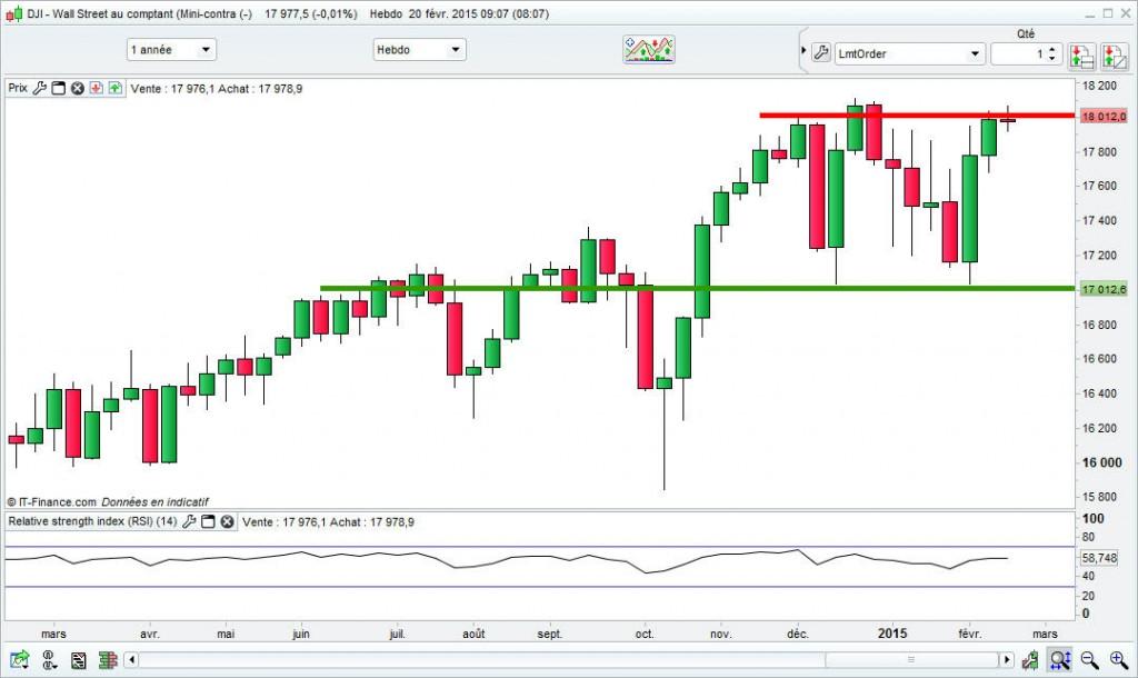 Le Dow Jones fait du surplace