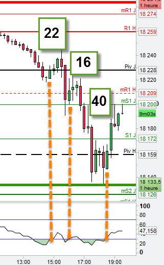 3 exemples d'utilisation du RSI sur le Dow Jones 30