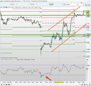 Rebond du Dow Jones