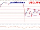 USD/JPY: Aversion au risque, le yen japonais l'emporte face au billet vert