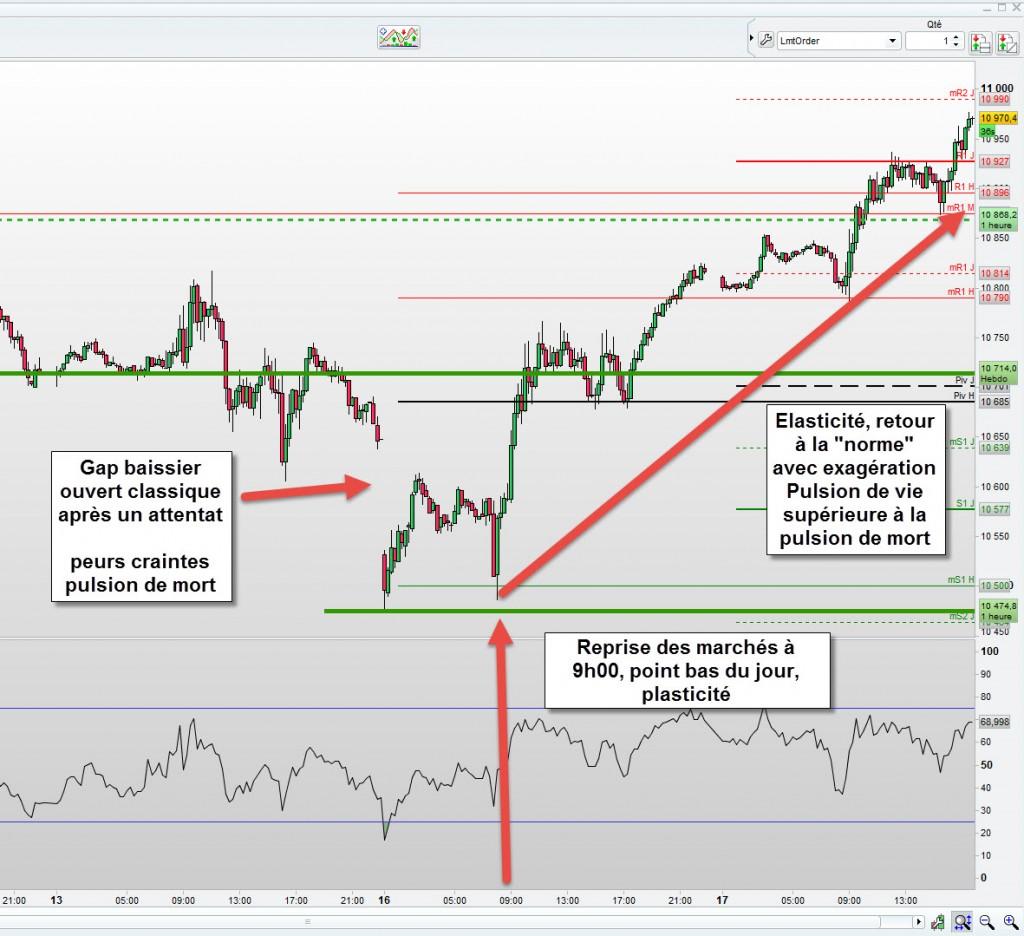 Exemple pulsion de mort et de vie en Bourse