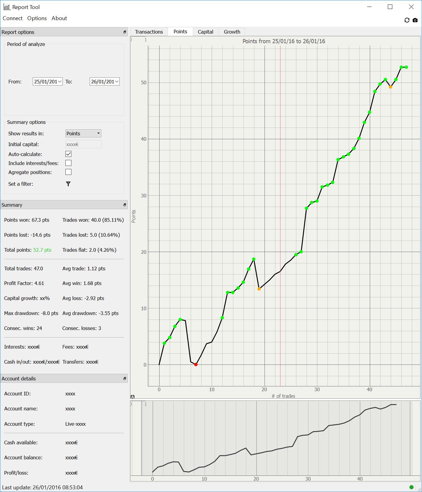 Statistiques du trading