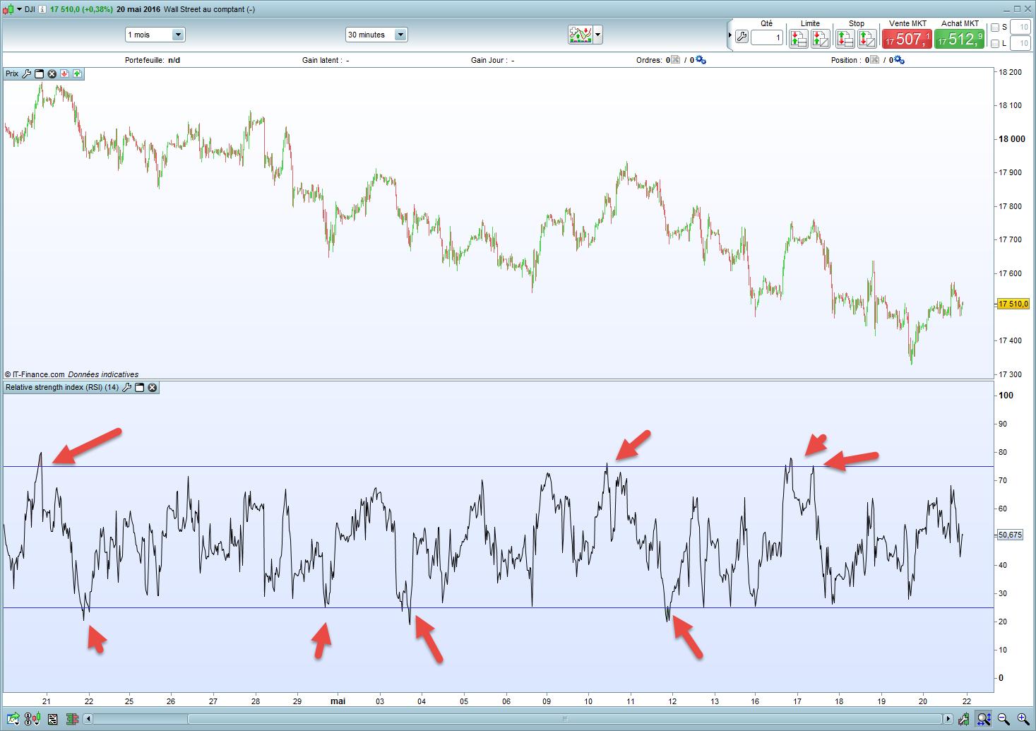 Dow Jones 30 RSI 25 75 Hebdomadaire