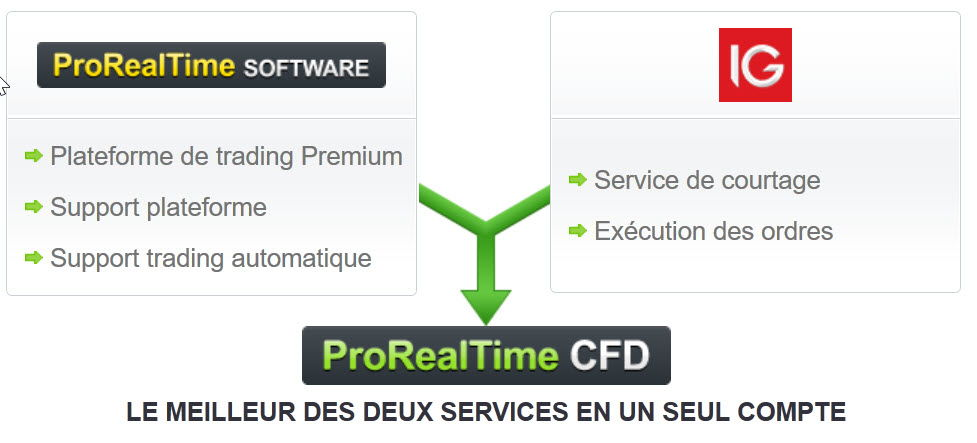 prorealtime cfd compte risque limite
