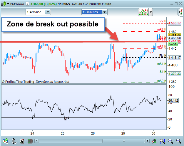 break out cac 40