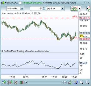 Trading Range