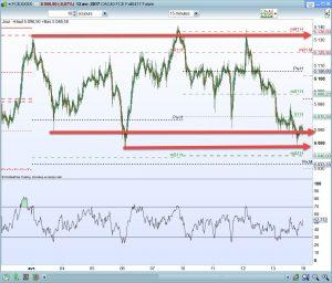 trend horizontal cac 40