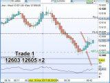 Trading Dax 30, 10 scalps expliqués