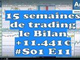 15 semaines de trading sur futures - le Bilan +11.441€