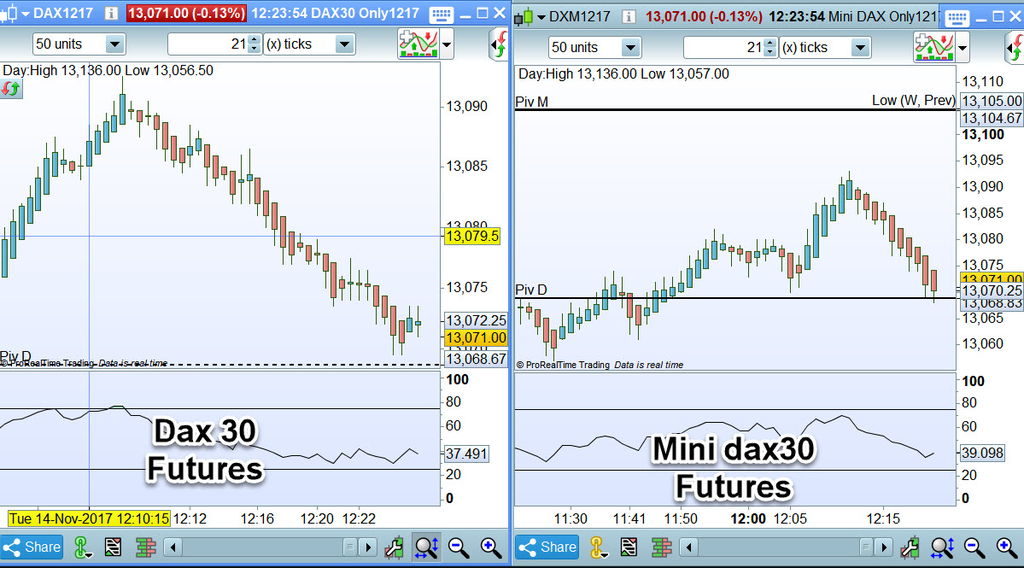 Dax 30 versus mini dax 30 en ticks
