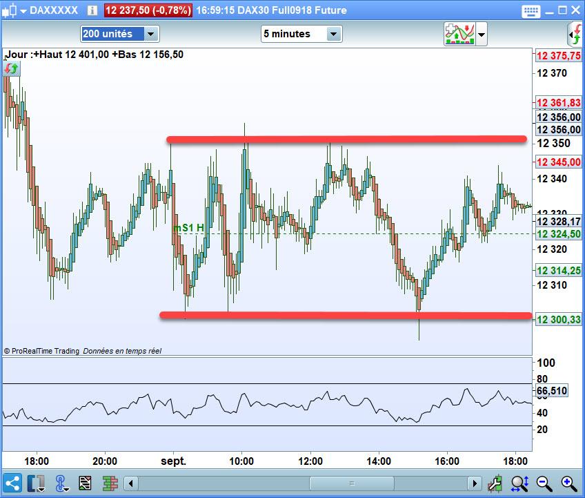 Trading de range