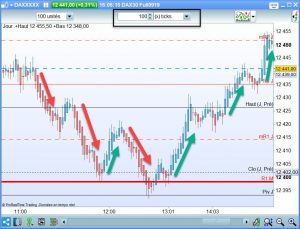 ticks en scalping sur Futures 300x229